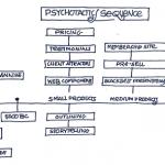 Psychotactics Online Courses Sequence