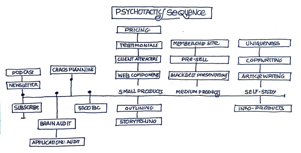 Small Business Marketing Course Psychotactics Online Courses Sequence